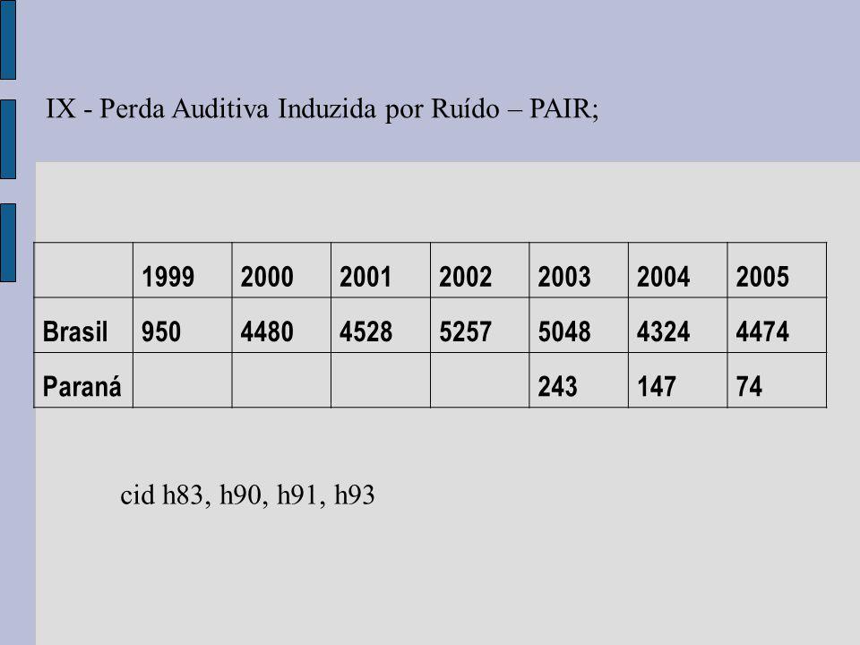 IX - Perda Auditiva Induzida por Ruído – PAIR; 1999200020012002200320042005 Brasil950448045285257504843244474 Paraná24314774 cid h83, h90, h91, h93
