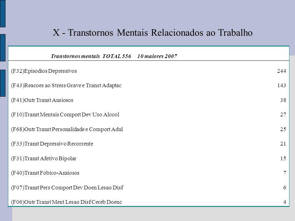 X - Transtornos Mentais Relacionados ao Trabalho Transtornos mentais TOTAL 556 10 maiores 2007 (F32)Episodios Depressivos244 (F43)Reacoes ao Stress Gr