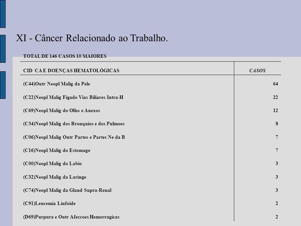 XI - Câncer Relacionado ao Trabalho. TOTAL DE 146 CASOS 10 MAIORES CID CA E DOENÇAS HEMATOLÓGICASCASOS (C44)Outr Neopl Malig da Pele64 (C22)Neopl Mali