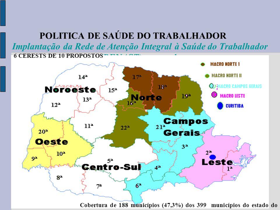 POLITICA DE SAÚDE DO TRABALHADOR Trajeto 14,7 Implantação da Rede de Atenção Integral à Saúde do Trabalhador (RENAST) no estado Cobertura de 188 munic