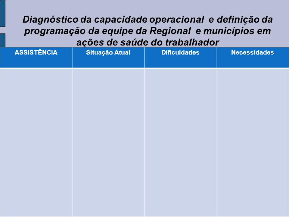 Diagnóstico da capacidade operacional e definição da programação da equipe da Regional e municípios em ações de saúde do trabalhador ASSISTÊNCIASituaç