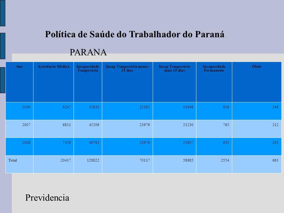 Trajeto 14,7 Política de Saúde do Trabalhador do Paraná AnoAssistência MédicaIncapacidade Temporária Incap Temporária menos 15 dias Incap Temporária m