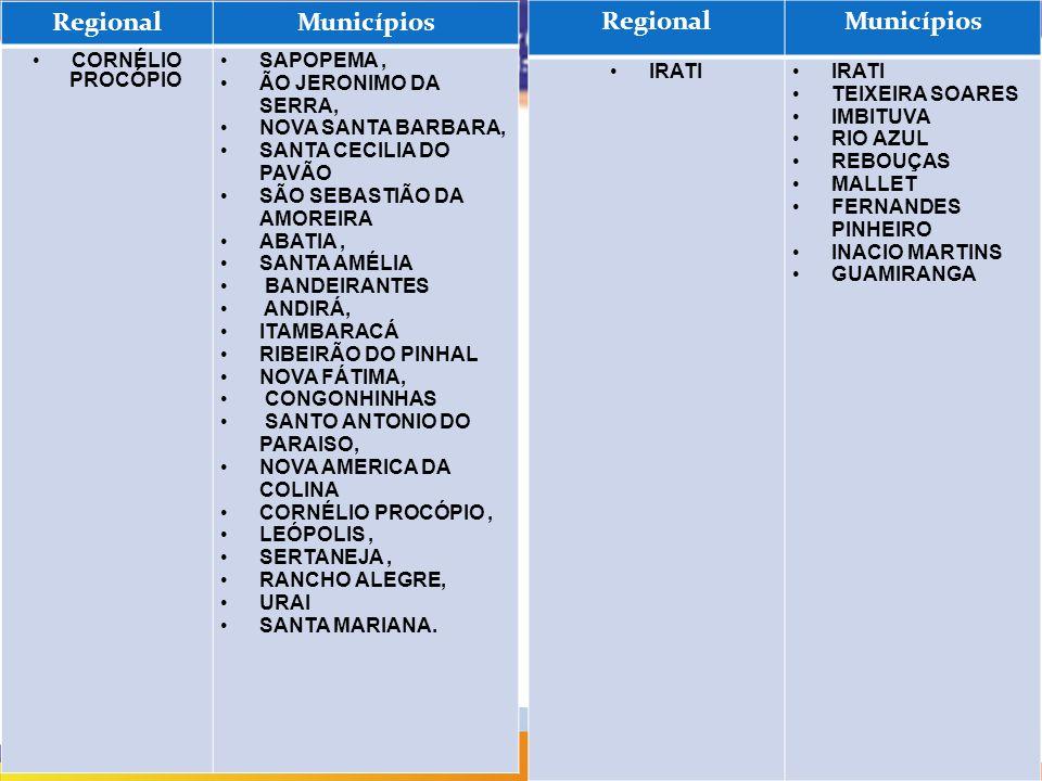RegionalMunicípios CORNÉLIO PROCÓPIO SAPOPEMA, ÃO JERONIMO DA SERRA, NOVA SANTA BARBARA, SANTA CECILIA DO PAVÃO SÃO SEBASTIÃO DA AMOREIRA ABATIA, SANT