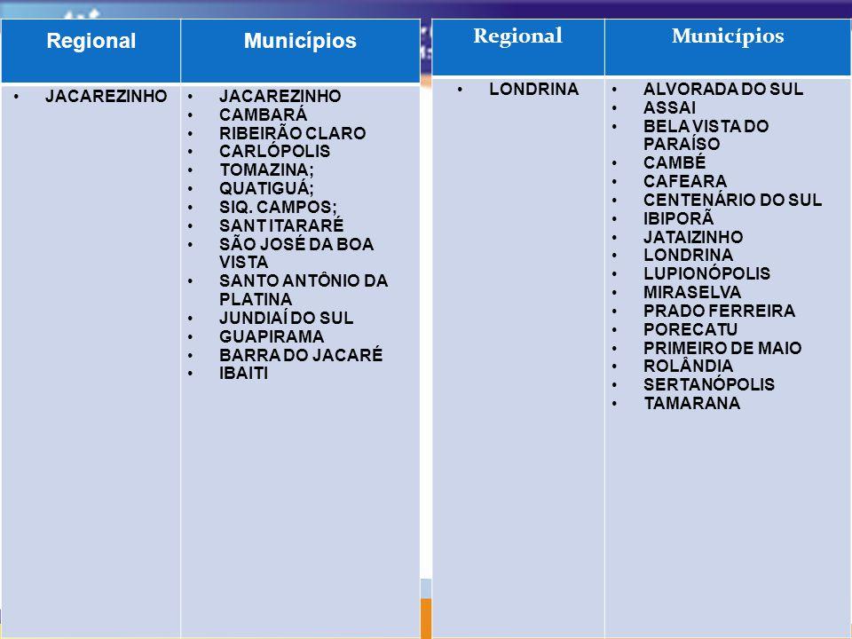 RegionalMunicípios JACAREZINHO CAMBARÁ RIBEIRÃO CLARO CARLÓPOLIS TOMAZINA; QUATIGUÁ; SIQ. CAMPOS; SANT ITARARÉ SÃO JOSÉ DA BOA VISTA SANTO ANTÔNIO DA