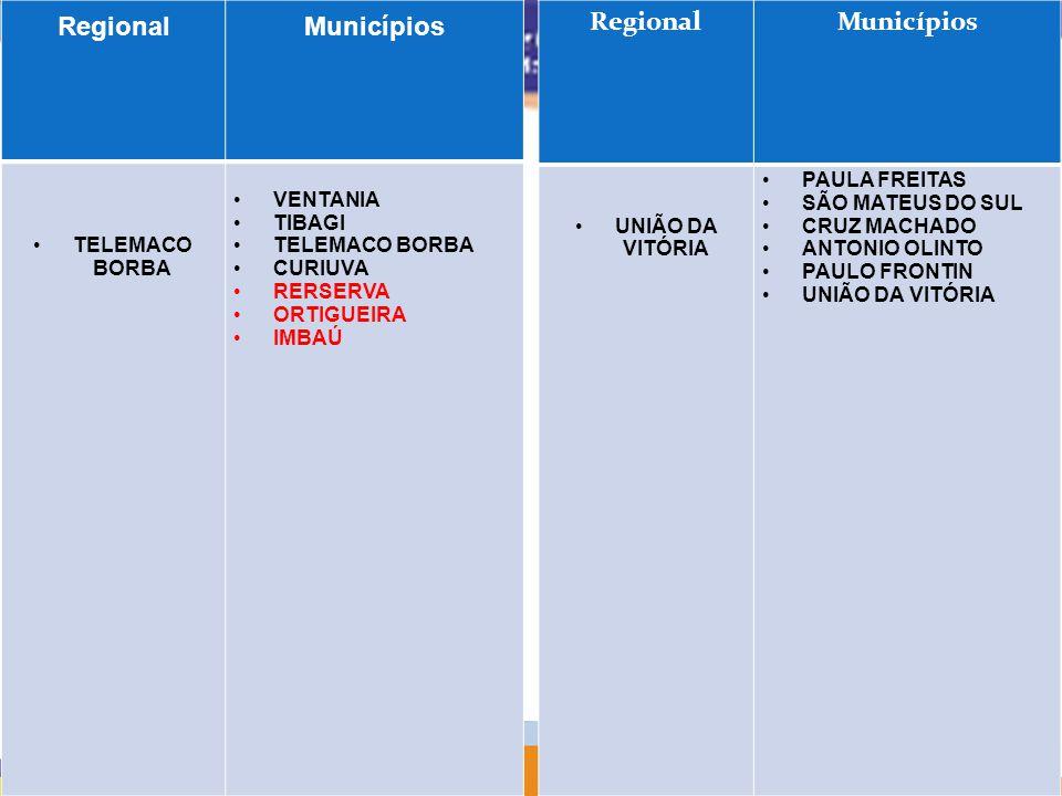 RegionalMunicípios TELEMACO BORBA VENTANIA TIBAGI TELEMACO BORBA CURIUVA RERSERVA ORTIGUEIRA IMBAÚ RegionalMunicípios UNIÃO DA VITÓRIA PAULA FREITAS S