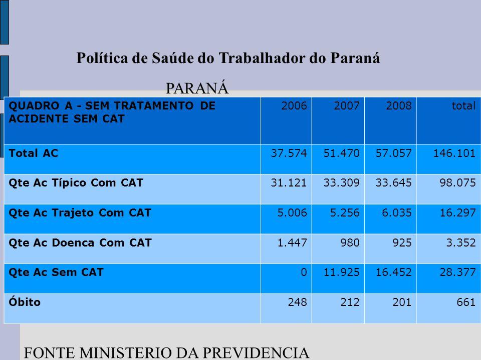Trajeto 14,7 Política de Saúde do Trabalhador do Paraná QUADRO A - SEM TRATAMENTO DE ACIDENTE SEM CAT 200620072008total Total AC37.57451.47057.057146.