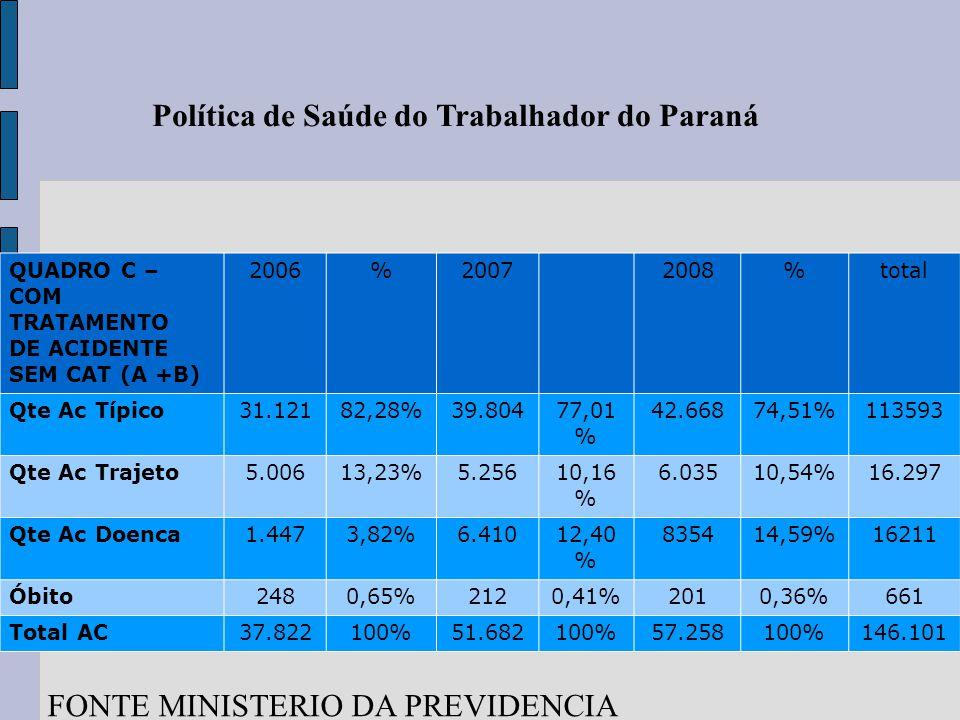Política de Saúde do Trabalhador do Paraná QUADRO C – COM TRATAMENTO DE ACIDENTE SEM CAT (A +B) 2006%20072008%total Qte Ac Típico31.12182,28%39.804 77