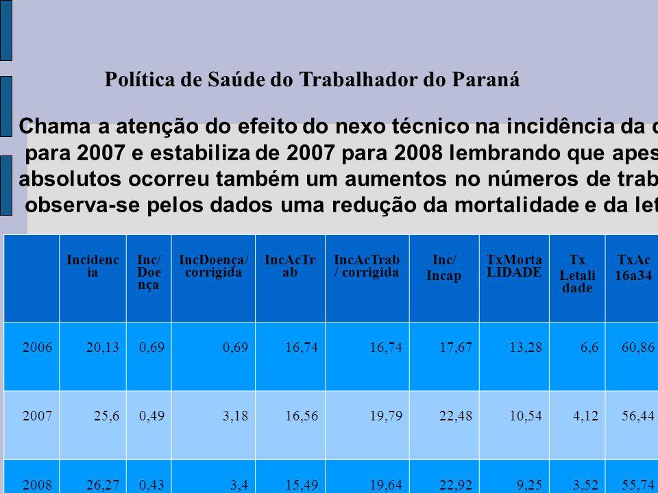 Política de Saúde do Trabalhador do Paraná FONTE MINISTERIO DA PREVIDENCIA Incidenc ia Inc/ Doe nça IncDoença/ corrigida IncAcTr ab IncAcTrab / corrig