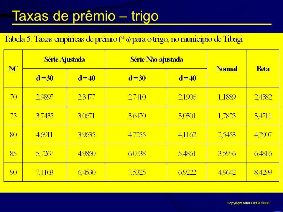 Taxas de prêmio – trigo Copyright Vitor Ozaki 2006