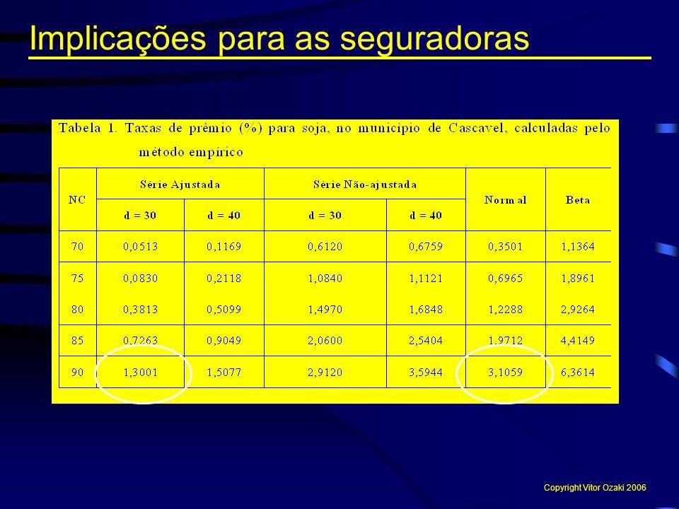 Implicações para as seguradoras Copyright Vitor Ozaki 2006