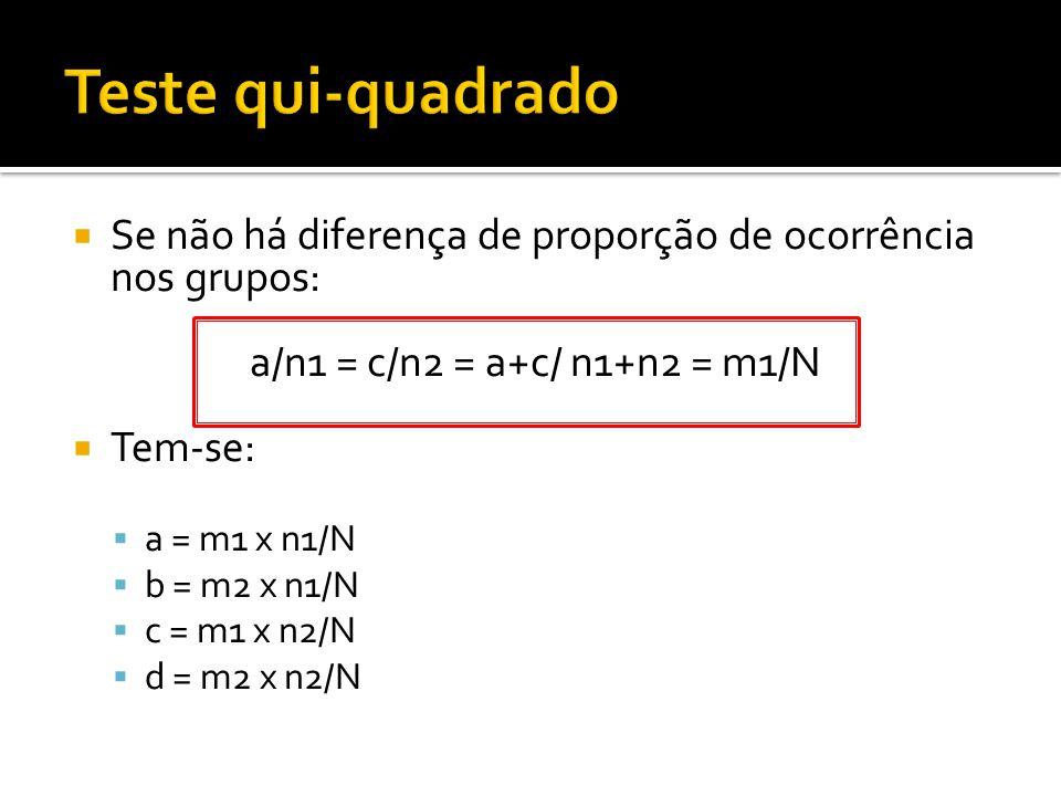  Se não há diferença de proporção de ocorrência nos grupos: a/n1 = c/n2 = a+c/ n1+n2 = m1/N  Tem-se:  a = m1 x n1/N  b = m2 x n1/N  c = m1 x n2/N