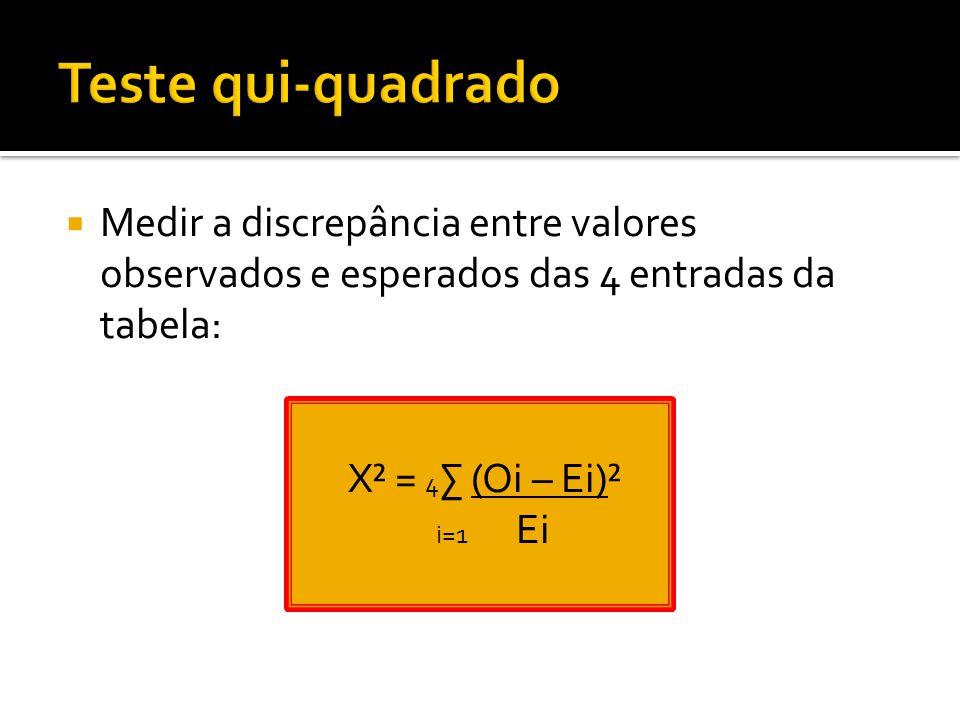  Medir a discrepância entre valores observados e esperados das 4 entradas da tabela: X² = 4 ∑ (Oi – Ei)² i=1 Ei