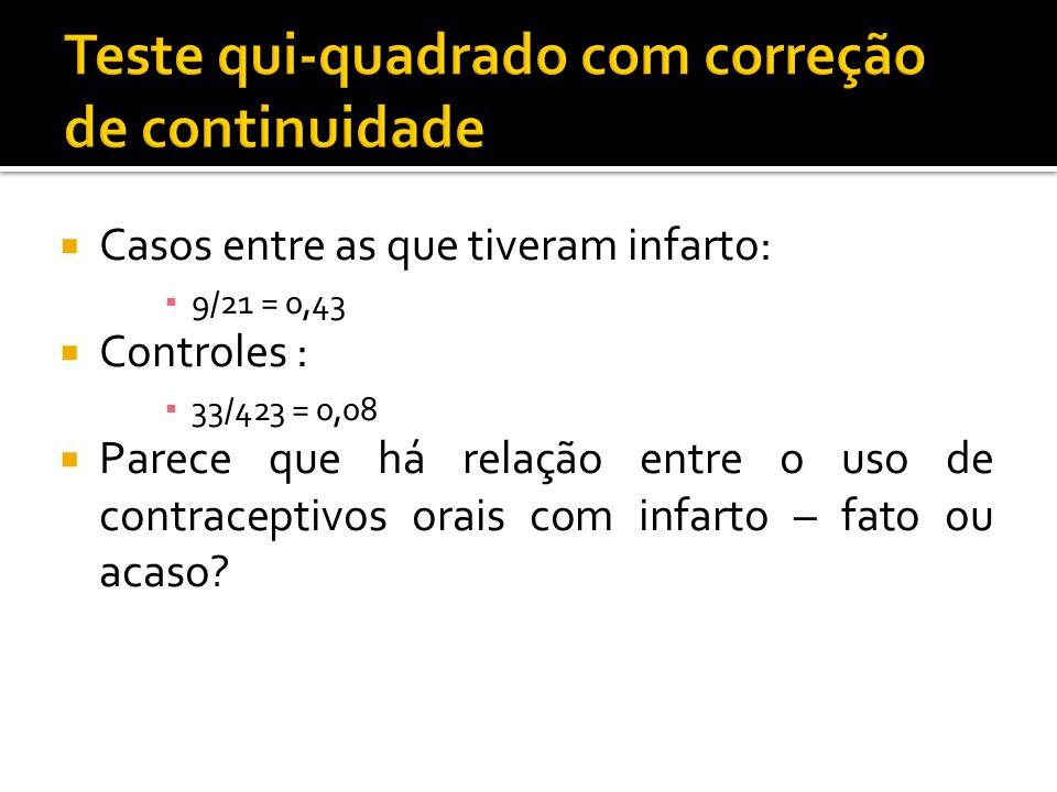  Casos entre as que tiveram infarto: ▪ 9/21 = 0,43  Controles : ▪ 33/423 = 0,08  Parece que há relação entre o uso de contraceptivos orais com infa