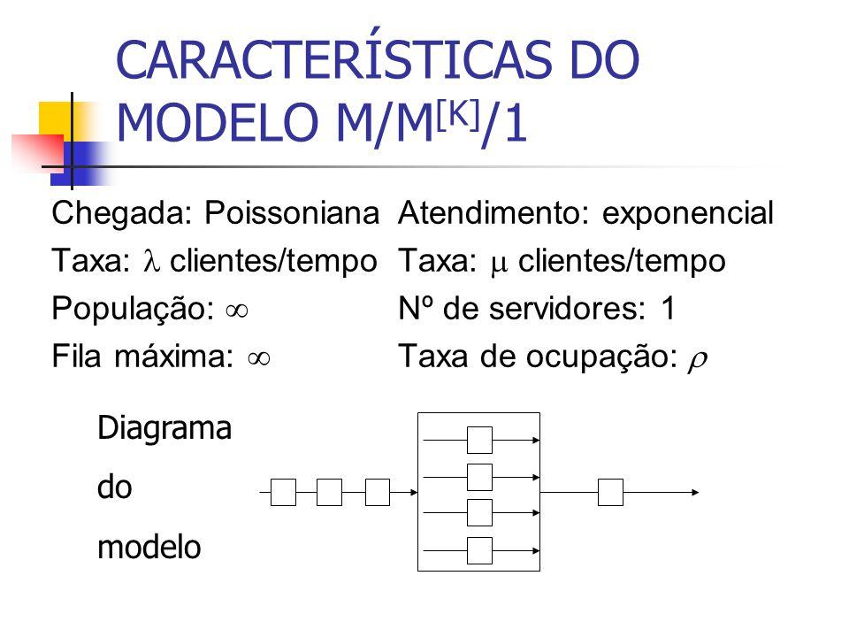 CARACTERÍSTICAS DO MODELO M/M [K] /1 Chegada: Poissoniana Taxa:  clientes/tempo População:  Fila máxima:  Atendimento: exponencial Taxa:  clientes