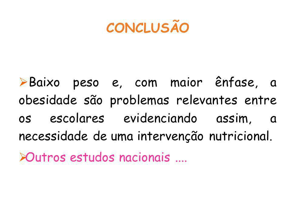 CONCLUSÃO  Baixo peso e, com maior ênfase, a obesidade são problemas relevantes entre os escolares evidenciando assim, a necessidade de uma intervenção nutricional.