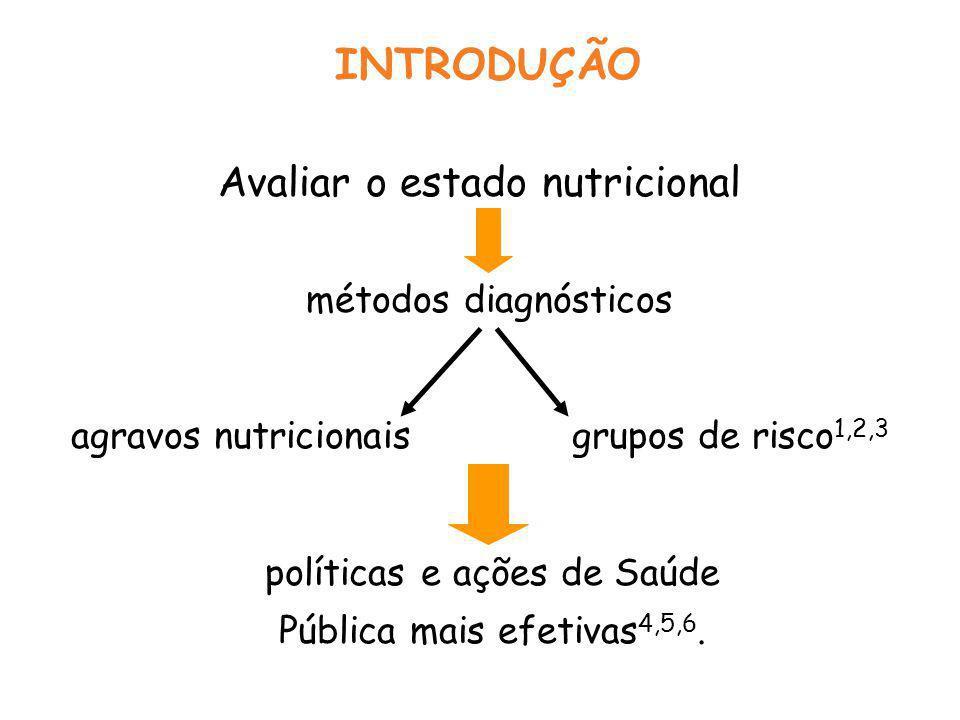 INTRODUÇÃO Avaliar o estado nutricional métodos diagnósticos agravos nutricionais grupos de risco 1,2,3 políticas e ações de Saúde Pública mais efetivas 4,5,6.