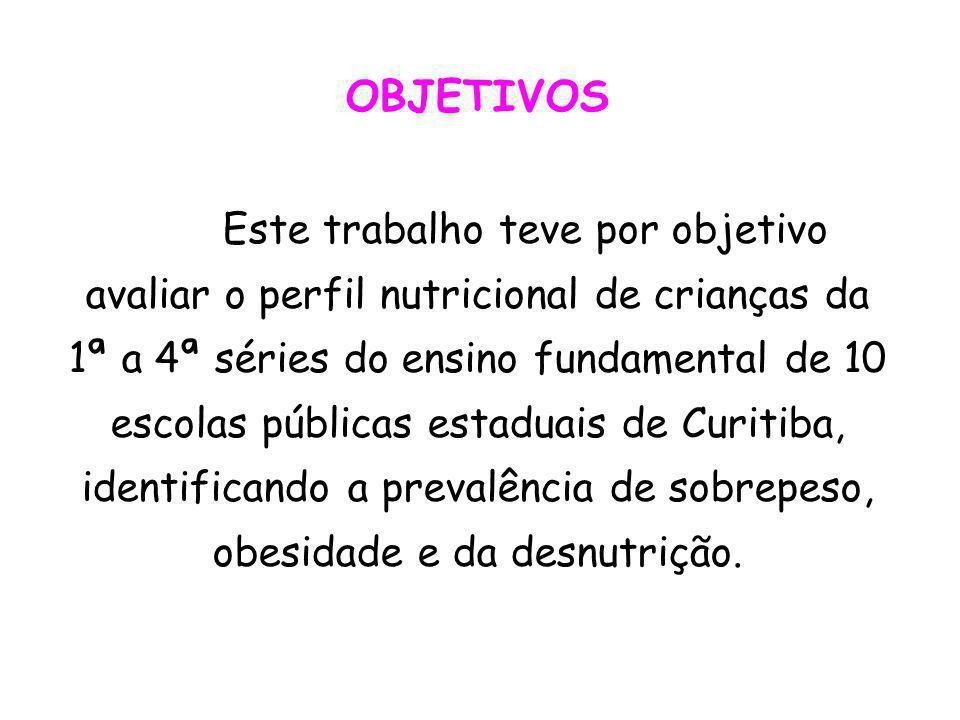 OBJETIVOS Este trabalho teve por objetivo avaliar o perfil nutricional de crianças da 1ª a 4ª séries do ensino fundamental de 10 escolas públicas estaduais de Curitiba, identificando a prevalência de sobrepeso, obesidade e da desnutrição.