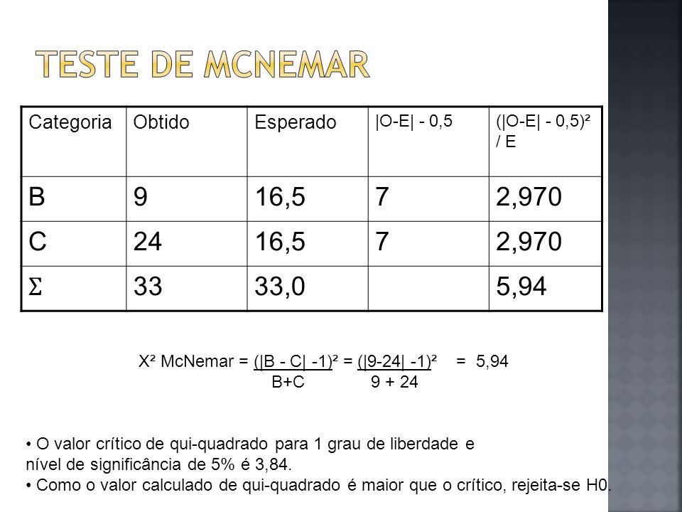 CategoriaObtidoEsperado |O-E| - 0,5(|O-E| - 0,5)² / E B916,572,970 C2416,572,970 Ʃ 3333,05,94 X² McNemar = (|B - C| -1)² = (|9-24| -1)² = 5,94 B+C 9 +