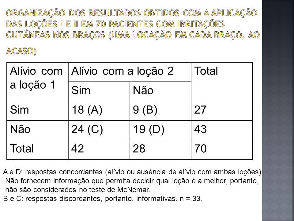 Alívio com a loção 1 Alívio com a loção 2Total SimNão Sim18 (A)9 (B)27 Não24 (C)19 (D)43 Total422870 A e D: respostas concordantes (alívio ou ausência
