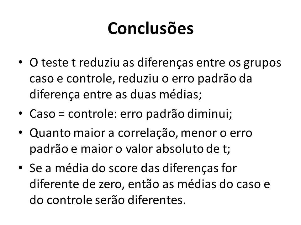 Conclusões O teste t reduziu as diferenças entre os grupos caso e controle, reduziu o erro padrão da diferença entre as duas médias; Caso = controle: