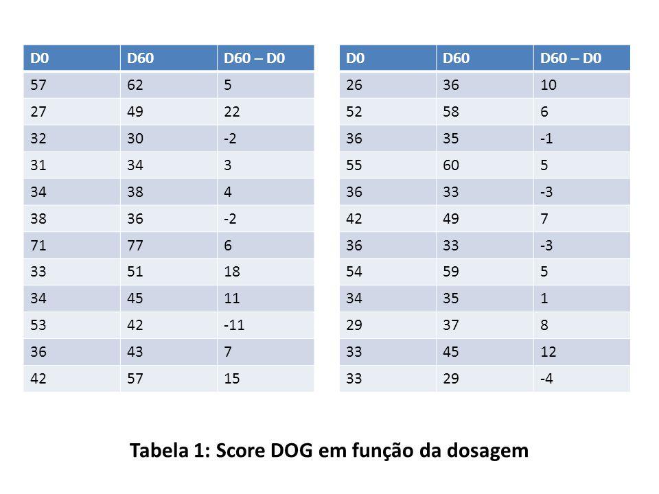 Tabela 1: Score DOG em função da dosagem D0D60D60 – D0 57625 274922 3230-2 31343 384 36-2 71776 335118 344511 5342-11 36437 425715 D0D60D60 – D0 26361