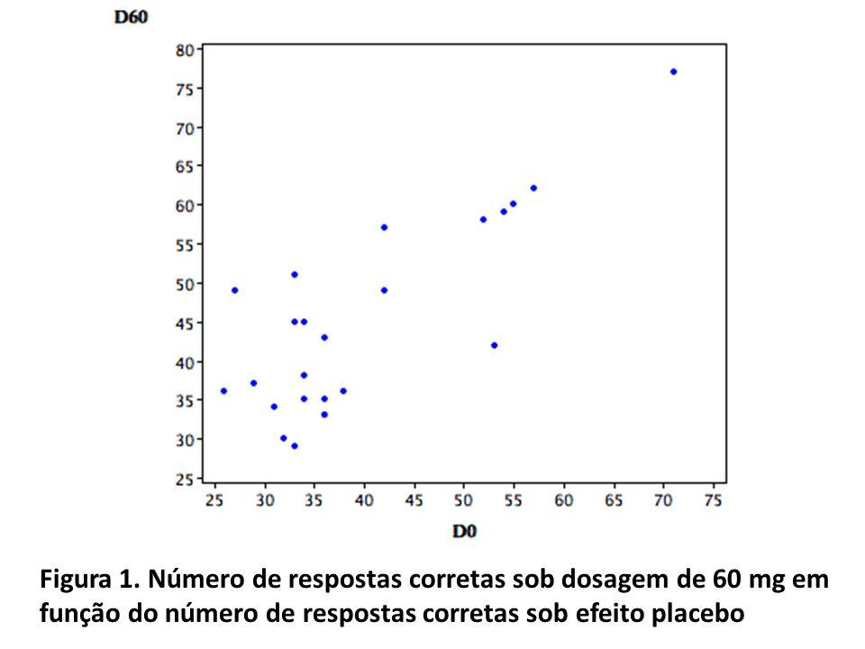 Figura 1. Número de respostas corretas sob dosagem de 60 mg em função do número de respostas corretas sob efeito placebo