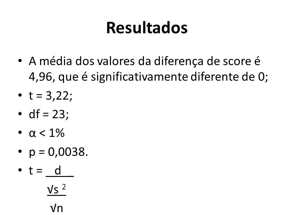Resultados A média dos valores da diferença de score é 4,96, que é significativamente diferente de 0; t = 3,22; df = 23; α < 1% p = 0,0038.