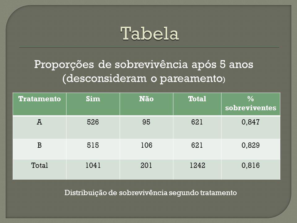 TratamentoSimNãoTotal% sobreviventes A526956210,847 B5151066210,829 Total104120112420,816 Proporções de sobrevivência após 5 anos (desconsideram o par
