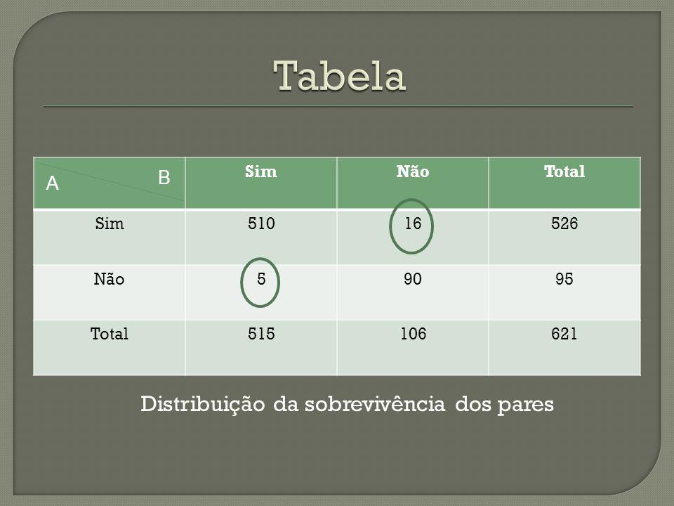 SimNãoTotal Sim51016526 Não59095 Total515106621 A B Distribuição da sobrevivência dos pares