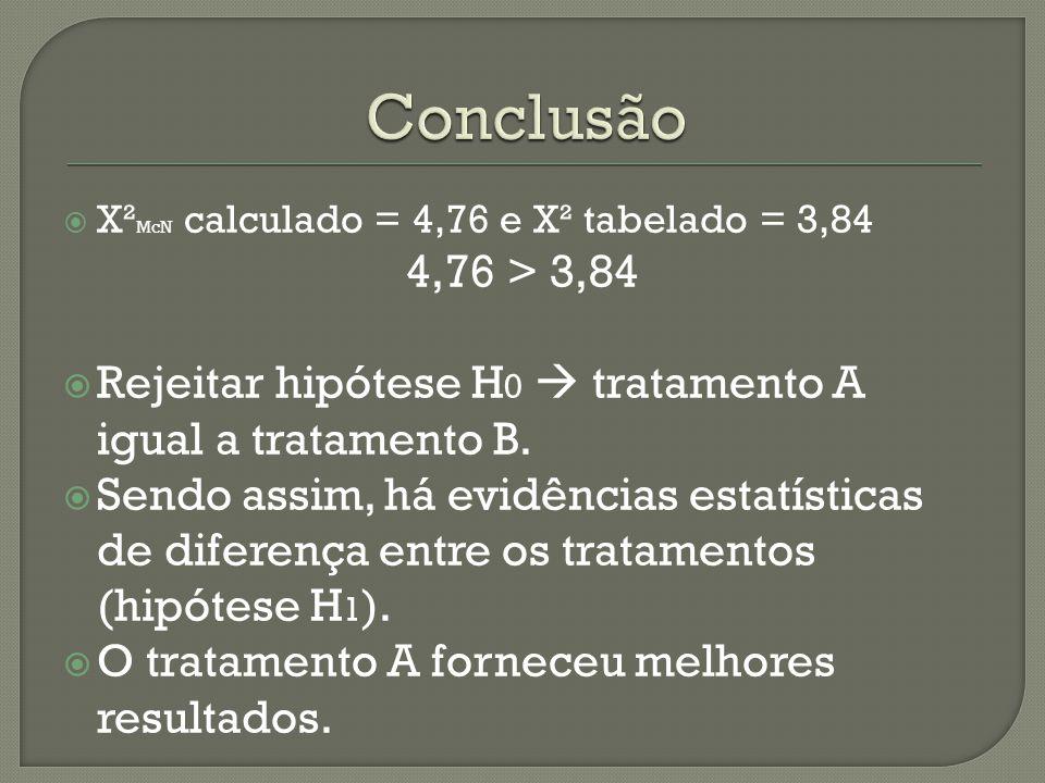  X² McN calculado = 4,76 e X² tabelado = 3,84 4,76 > 3,84  Rejeitar hipótese H 0  tratamento A igual a tratamento B.  Sendo assim, há evidências e