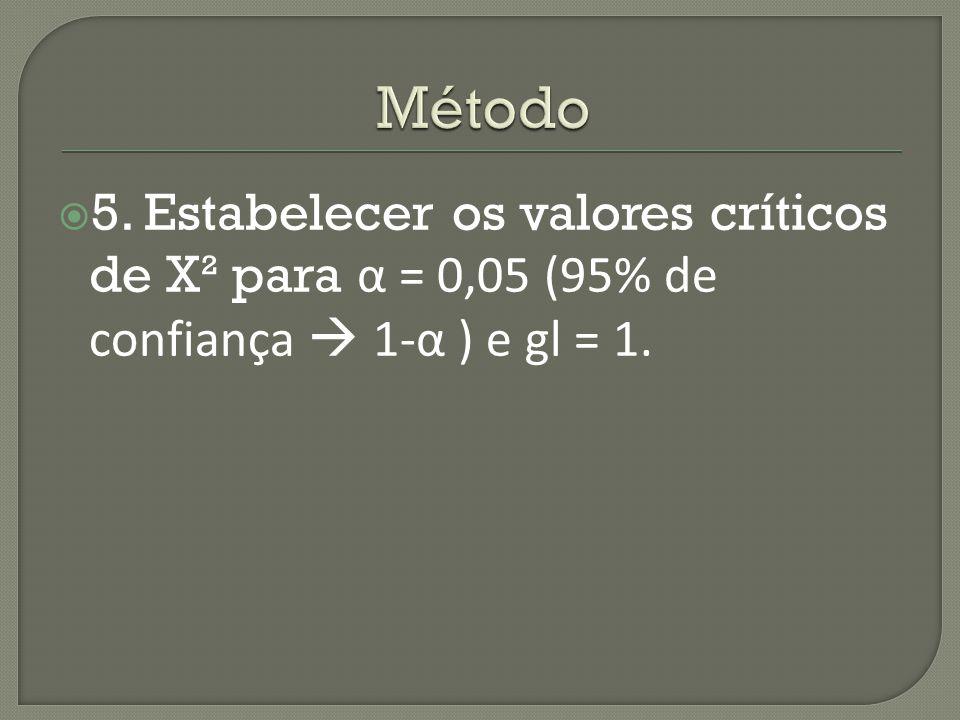  5. Estabelecer os valores críticos de X² para α = 0,05 (95% de confiança  1-α ) e gl = 1.