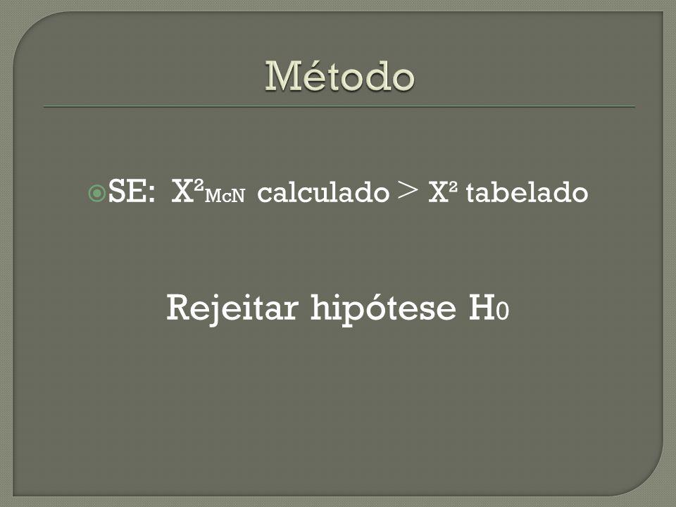  SE: X² McN calculado > X² tabelado Rejeitar hipótese H 0