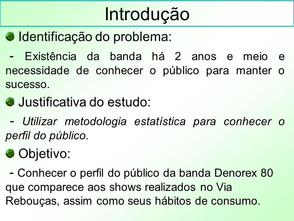 Introdução Elaboração do questionário - Sucinto, continha apresentação do indivíduo e alguns hábitos de consumo.