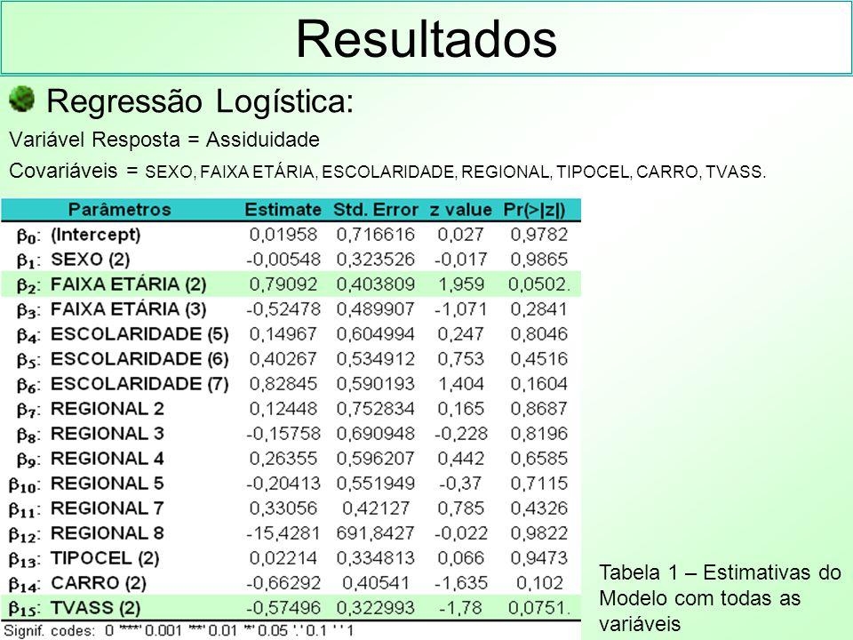 Resultados Regressão Logística: Através da árvore de classificação foi possível identificar uma interação e o modelo escolhido foi o seguinte: P(ASSIDUIDADE=1) =  0 +  1 FAIXA ETÁRIA2 +  2 FAIXA ETÁRIA3 +  3 CARRO +  4 TVASS2 +  5 FAIXA ETÁRIA2 * TVASS2 +  6 FAIXA ETÁRIA3 * TVASS2 Tabela 2: Estimativas do modelo escolhido