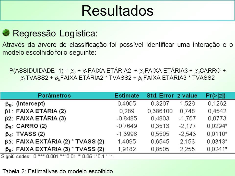 Resultados Regressão Logística: Através da árvore de classificação foi possível identificar uma interação e o modelo escolhido foi o seguinte: P(ASSID