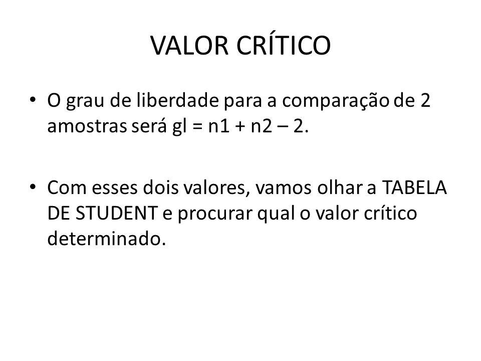 VALOR CRÍTICO O grau de liberdade para a comparação de 2 amostras será gl = n1 + n2 – 2. Com esses dois valores, vamos olhar a TABELA DE STUDENT e pro