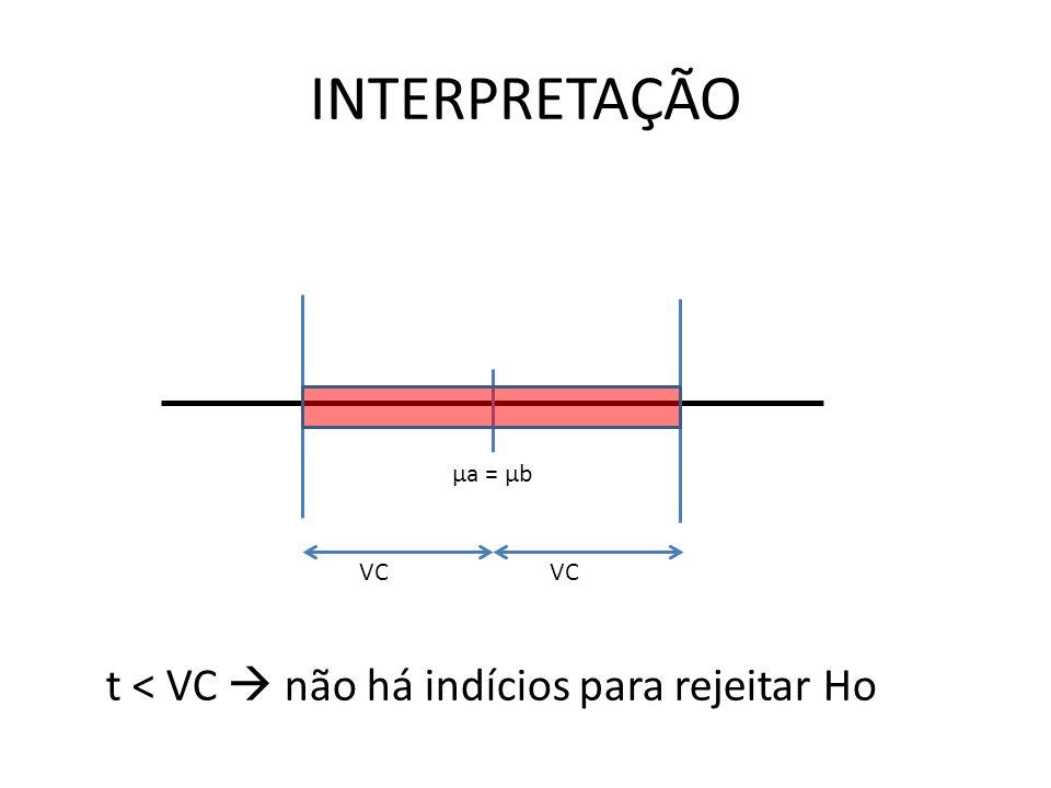 INTERPRETAÇÃO μa = μb VC t < VC  não há indícios para rejeitar Ho