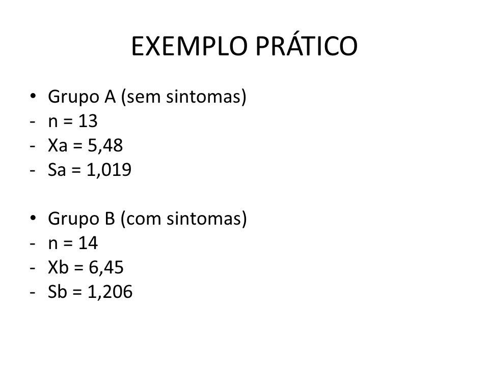 EXEMPLO PRÁTICO Grupo A (sem sintomas) -n = 13 -Xa = 5,48 -Sa = 1,019 Grupo B (com sintomas) -n = 14 -Xb = 6,45 -Sb = 1,206