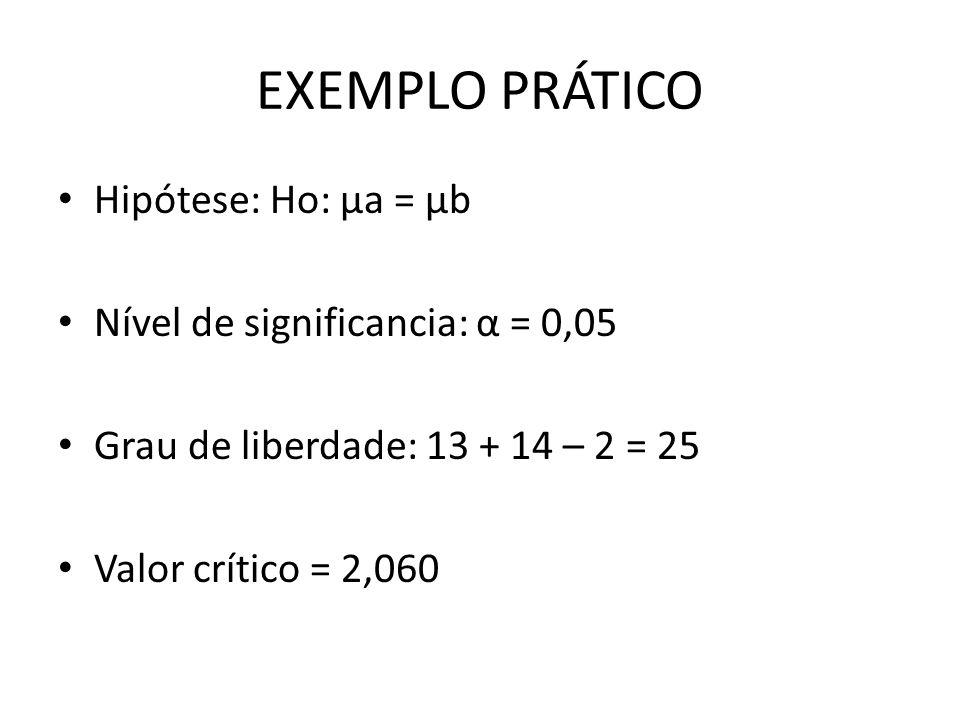 EXEMPLO PRÁTICO Hipótese: Ho: μa = μb Nível de significancia: α = 0,05 Grau de liberdade: 13 + 14 – 2 = 25 Valor crítico = 2,060