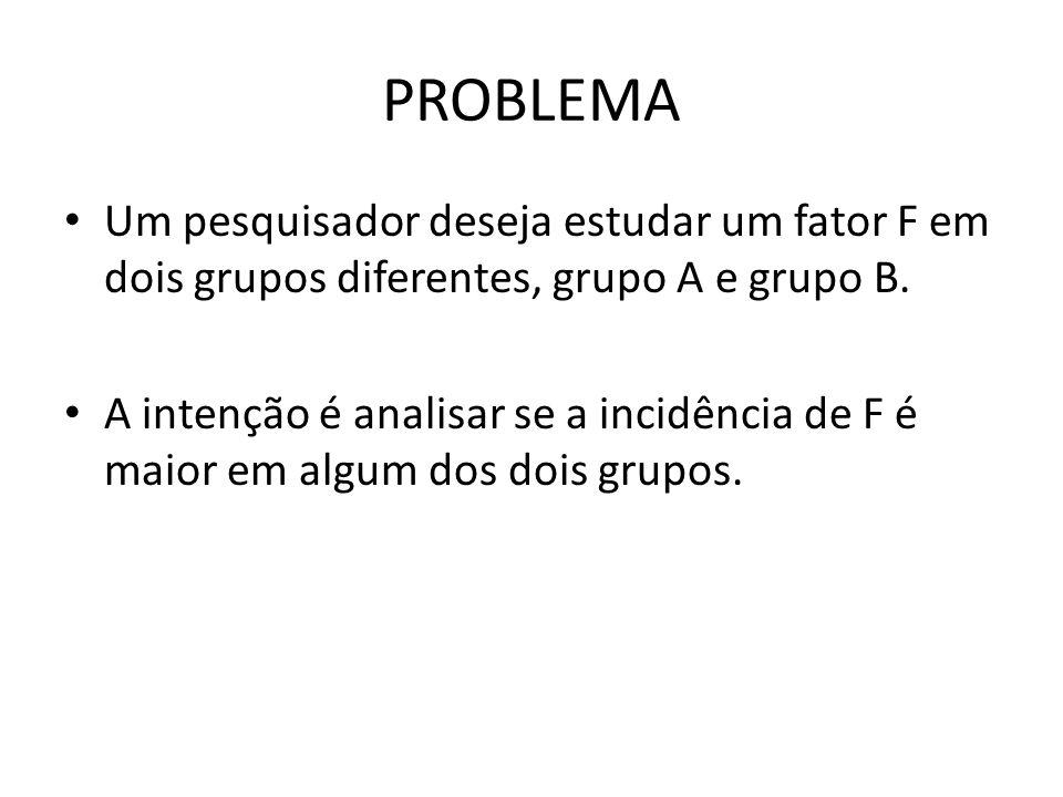 PROBLEMA Um pesquisador deseja estudar um fator F em dois grupos diferentes, grupo A e grupo B. A intenção é analisar se a incidência de F é maior em