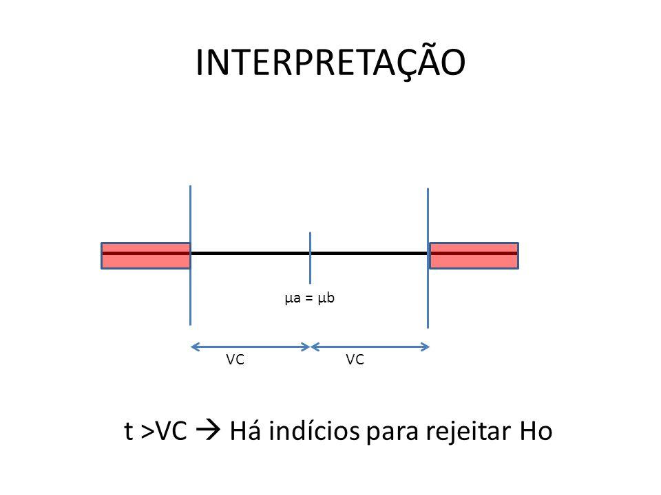 INTERPRETAÇÃO μa = μb VC t >VC  Há indícios para rejeitar Ho