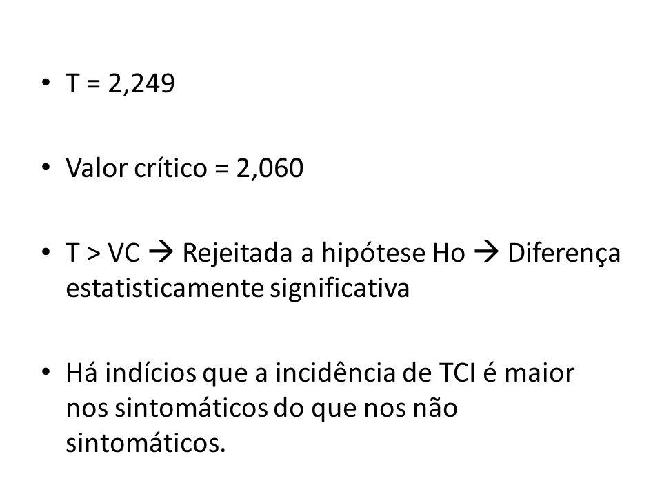 T = 2,249 Valor crítico = 2,060 T > VC  Rejeitada a hipótese Ho  Diferença estatisticamente significativa Há indícios que a incidência de TCI é maior nos sintomáticos do que nos não sintomáticos.