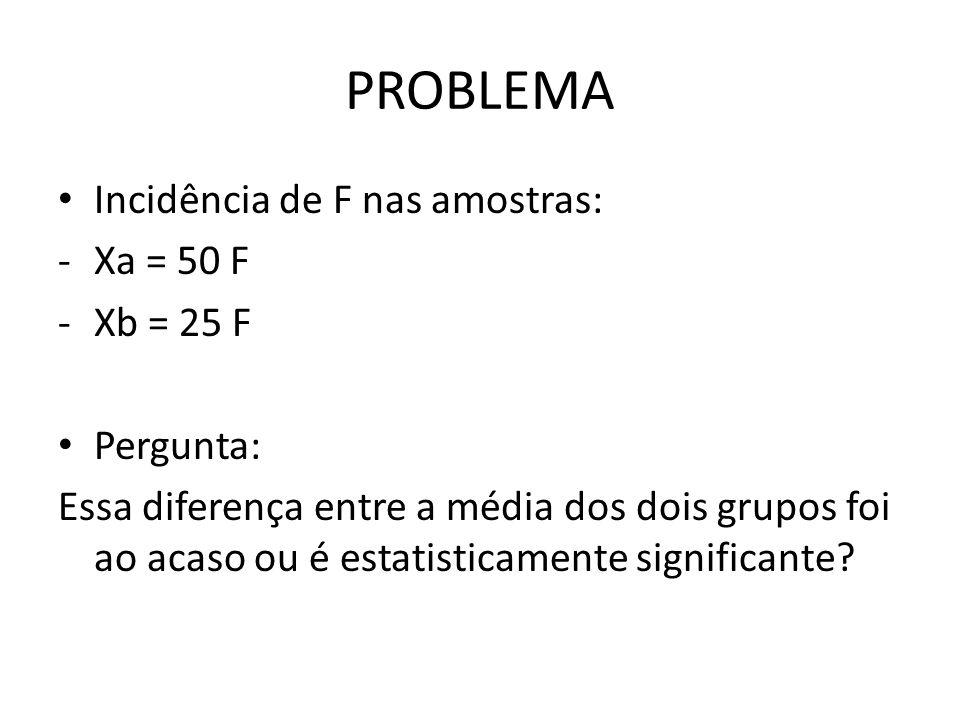 PROBLEMA Incidência de F nas amostras: -Xa = 50 F -Xb = 25 F Pergunta: Essa diferença entre a média dos dois grupos foi ao acaso ou é estatisticamente