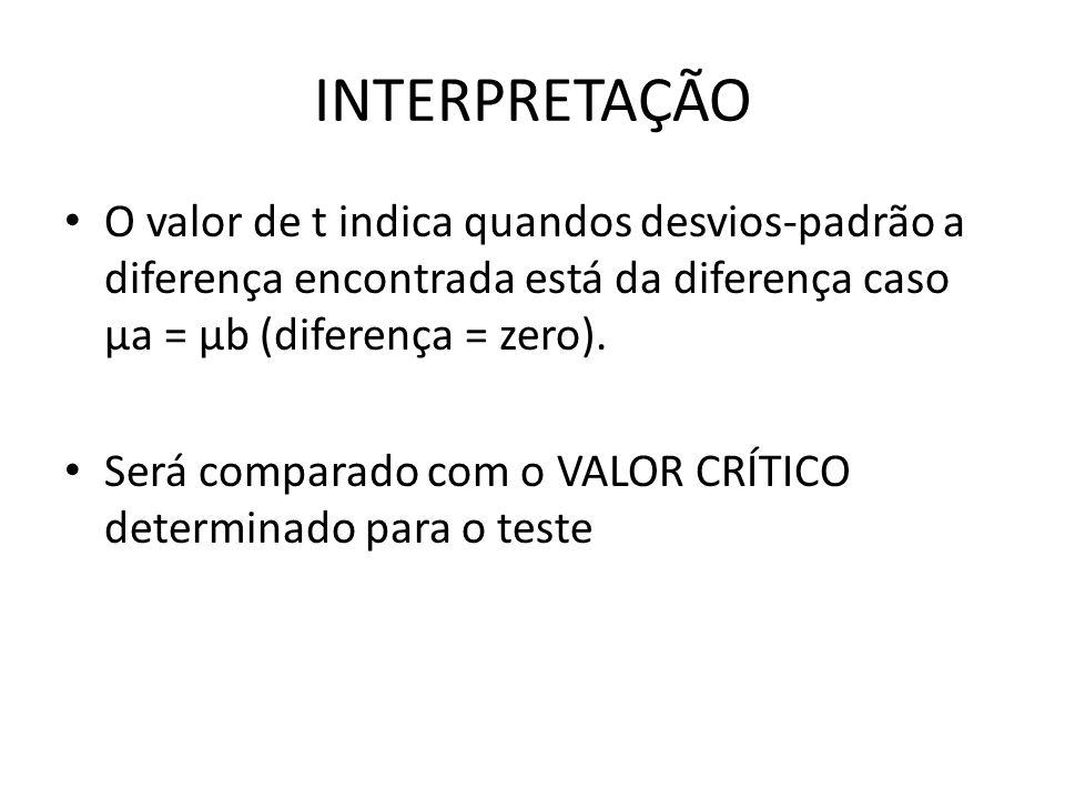 INTERPRETAÇÃO O valor de t indica quandos desvios-padrão a diferença encontrada está da diferença caso μa = μb (diferença = zero). Será comparado com