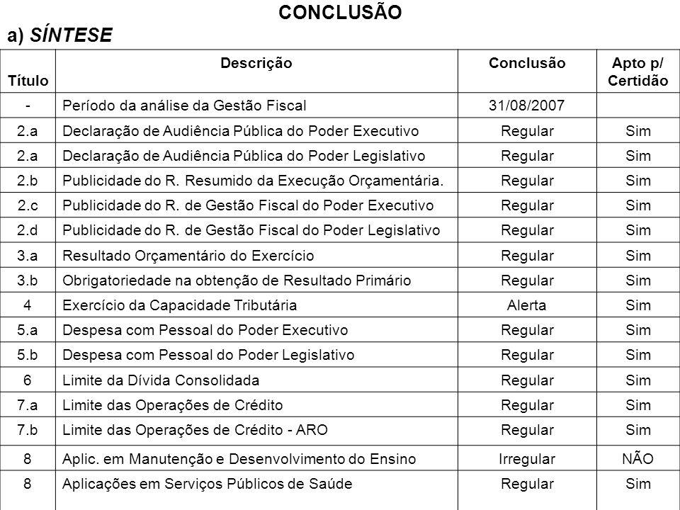 CONCLUSÃO a) SÍNTESE Título DescriçãoConclusãoApto p/ Certidão -Período da análise da Gestão Fiscal31/08/2007 2.aDeclaração de Audiência Pública do Po