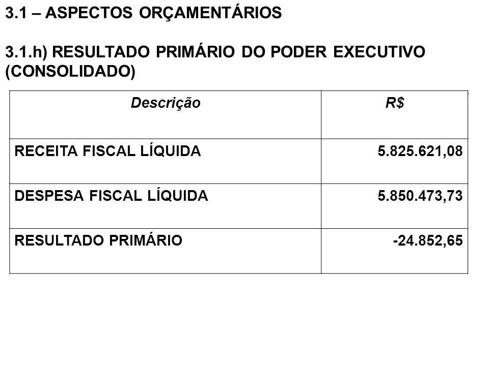 3.1 – ASPECTOS ORÇAMENTÁRIOS 3.1.h) RESULTADO PRIMÁRIO DO PODER EXECUTIVO (CONSOLIDADO) DescriçãoR$ RECEITA FISCAL LÍQUIDA5.825.621,08 DESPESA FISCAL