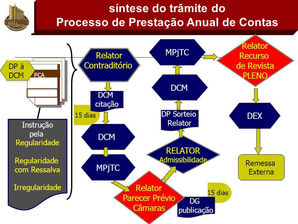 15 dias DG publicação síntese do trâmite do Processo de Prestação Anual de Contas DCM DP à DCM PCA 2007 Relator Contraditório 15 dias DCM citação MPjT