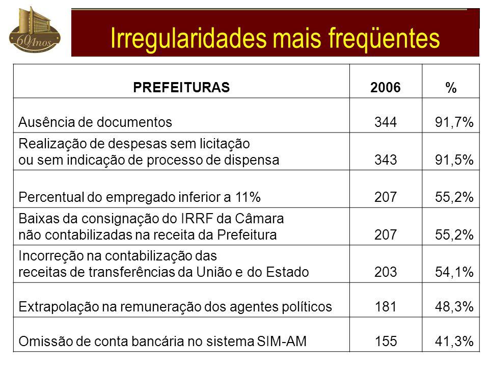 PREFEITURAS2006% Ausência de documentos34491,7% Realização de despesas sem licitação ou sem indicação de processo de dispensa34391,5% Percentual do em