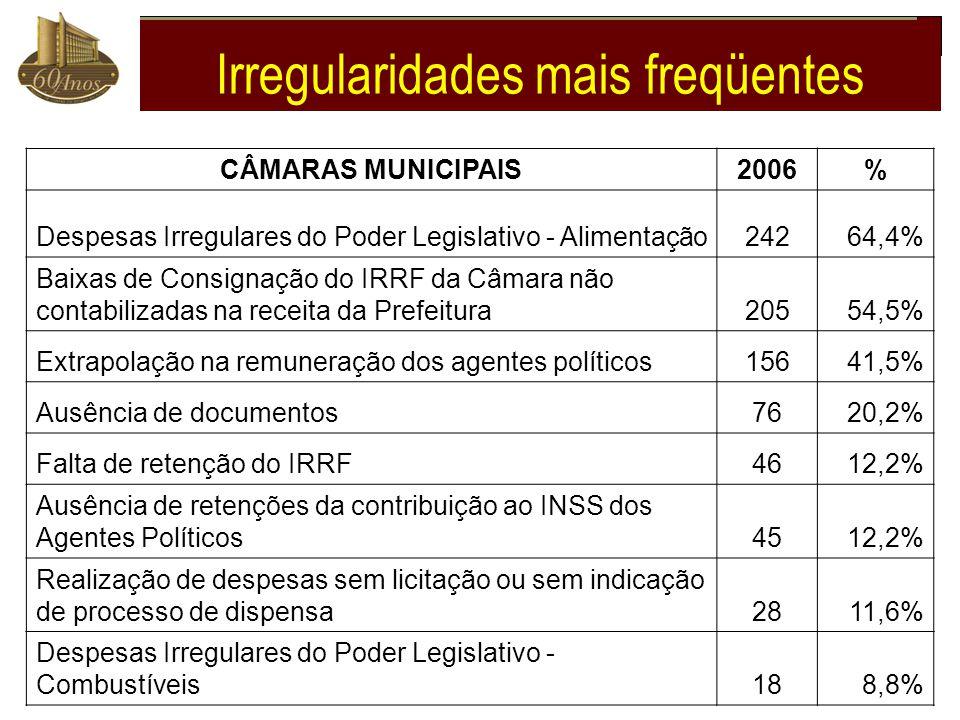CÂMARAS MUNICIPAIS2006% Despesas Irregulares do Poder Legislativo - Alimentação24264,4% Baixas de Consignação do IRRF da Câmara não contabilizadas na