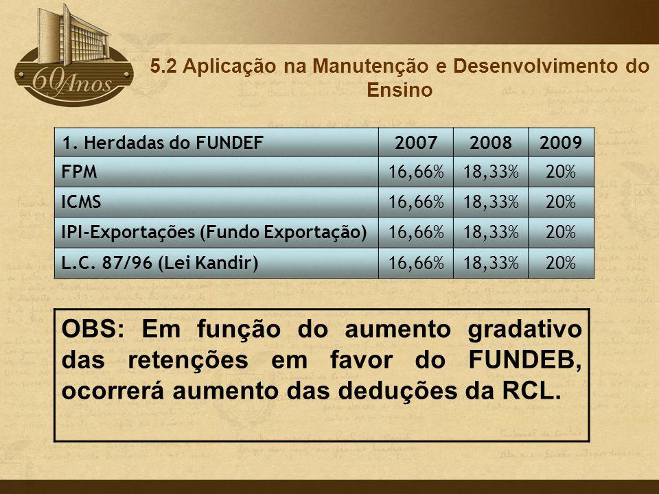 1. Herdadas do FUNDEF200720082009 FPM16,66%18,33%20% ICMS16,66%18,33%20% IPI-Exportações (Fundo Exportação)16,66%18,33%20% L.C. 87/96 (Lei Kandir)16,6